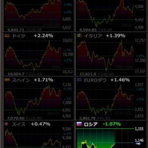 2020年4月10日 21:52の世界株