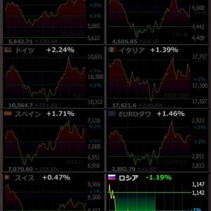 2020年4月13日 21:04の世界株