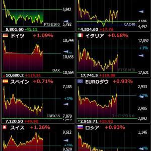 2020年4月14日 21:59の世界株