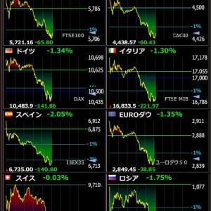 2020年4月20日の世界株
