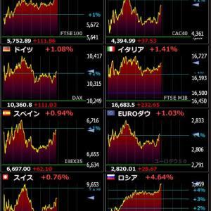 2020年4月22日 21:46の世界株