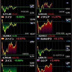 2020年4月23日 20:42の世界株