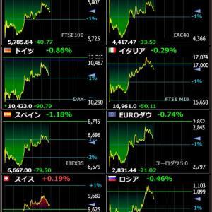 2020年4月24日 20:52の世界株