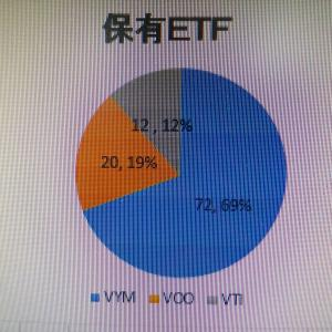 保有ETFについて