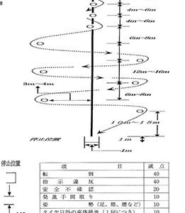 二輪車安全運転大会攻略・コンビネーションスラローム(後編)