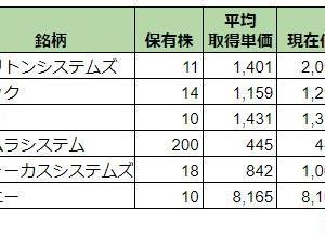 国内株式実績_2020/9/25