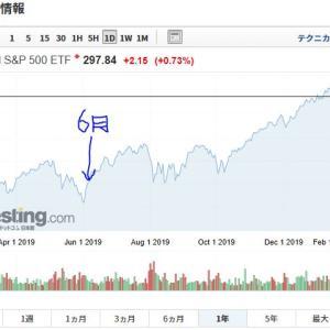 投資遍歴 その② 投資信託と日本株への参入