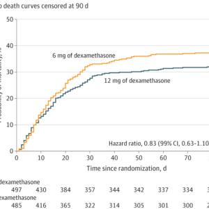 重症COVID-19に対するデキサメサゾン12mgの効果(COVID STEROID 2 Trial)