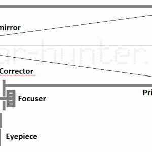 オープン双天会#3 ②NEWTONY&MAKSY 光学シミュレーションの1
