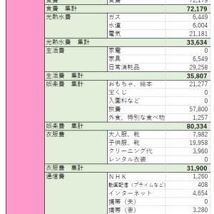 【家計管理】2020年3月 家計簿公開