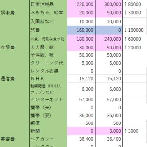 【家計簿】2020年 4月 修正予算案〜!