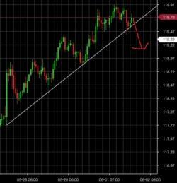 6月2日 ユーロ円トレード戦略