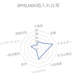 海外ETF運用でSPYDとHDV、VGTのセクター比率を考える