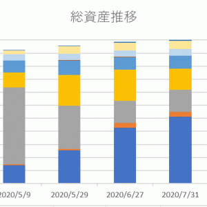 株初心者の7月資産運用報告