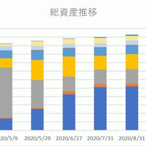 2020年8月の資産運用報告