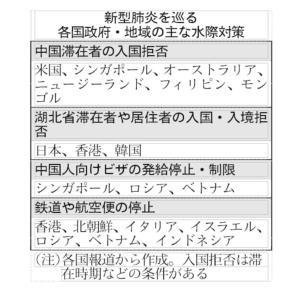 【ニュース】コロナウィルスによる入国制限