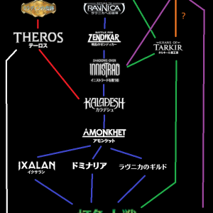 MTGのストーリーライン~多元宇宙の英雄譚~