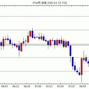 【投資関連】FXドル円、嫌な予感する?