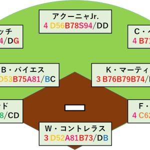パワプロ2019:MLBナ・リーグ選手の大量査定
