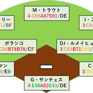 パワプロ2019:MLBア・リーグ選手を大量査定