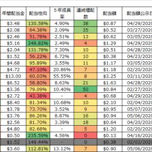 【配当情報まとめ】SPYDの時価総額トップ20社