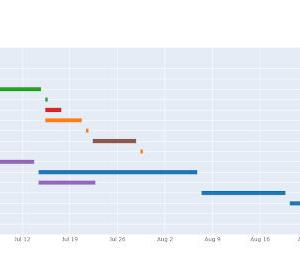 Pythonでplotlyを使ってガントチャートを描く