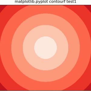 Matplotlib.pyplotで等高線をプロット
