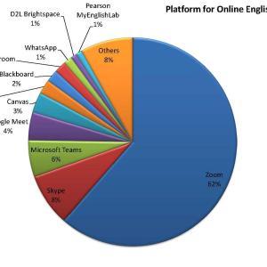 オンラインコースで一番使われているプラットフォームは?