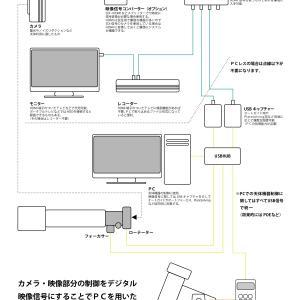 高感度SDI防犯カメラEAAシステムの概要とシステム図