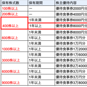 【株主優待】クリエイトレンストランツ