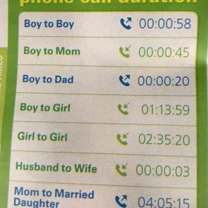 通話時間問題  about telephone calls