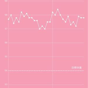 産後ダイエット70日目 運動のマンネリ化 ダイエットメニューを見直そう!
