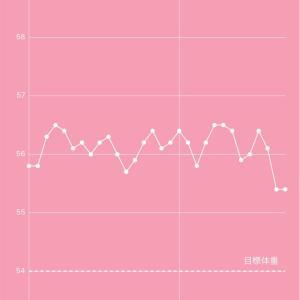 産後 ダイエット160日目 快便の為に習慣にしていること