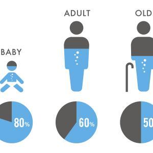 「老化」とは水分が失われること