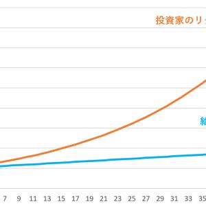 資産運用・投資【貧乏からの大逆転術】