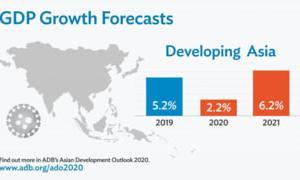 アジア経済見通し2020春 新型肺炎で成長率予測大幅引下げ