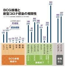 BCG有無でコロナ死亡率「1800倍差」の衝撃 日本や台湾で死者少ない「非常に強い相関