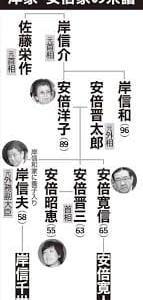 まえのこと>安倍首相「慶応出の2人の甥っ子」跡目はどっちが継ぐのか