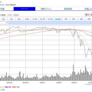 配当利回り7%台中盤に突入した【T】AT&Tを少しだけ買い増し。