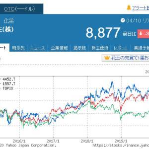 ここから安全資産を何で持とうか:日本株の方が高く感じてしまう件。