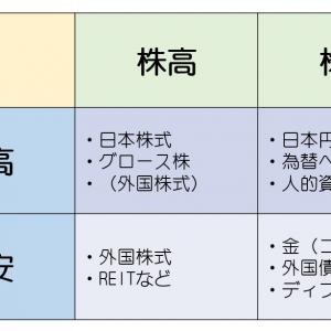 【メモ帳】日本人目線のオールウェザー戦略についての私見を少し。