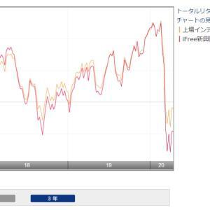 大分怪しくなってきた高配当ETF【1566】上場インデックスファンド新興国債券より分配金です。