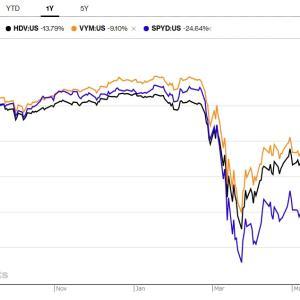 定点観測【HDV】iシェアーズ・コア 米国高配当株 ETFが2020年6月の銘柄入れ替えです。