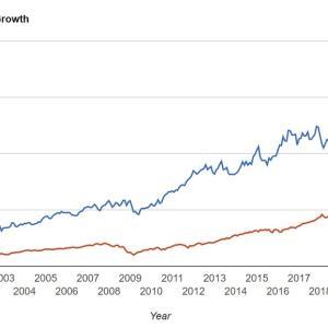 配当5%台に到達した鉄板公益株【SO】サザンを積み株しました。