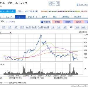 【8881】日神不動産&【7925】前澤化成工業を購入!!夏の賞与はシケモク株へ。。。