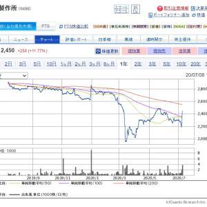配当利回り4.5%のネットネット株【6496】中北製作所に新規投資したよ!!
