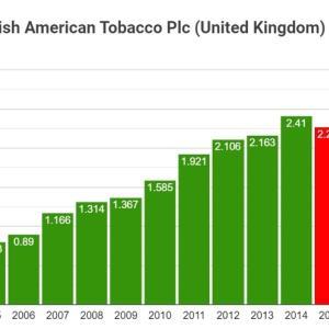 本当に配当は8%も貰えるのか【BTI】ブリティシュ・アメリカン・タバコを積み株しました。