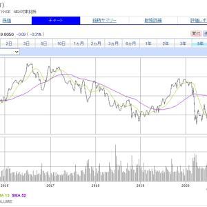 配当利回り7%の【T】AT&Tを少しだけ買い増ししました。