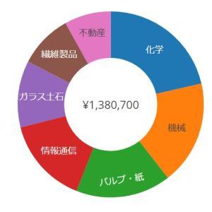 配当4.5%で超ネットネット状態【3504】丸八HDに新規投資したよ!!【9404】日テレHDからは撤収です。
