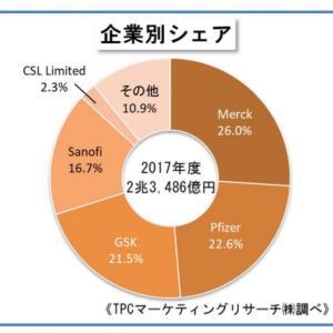 配当6%台も見えてきた高配当メガファーマ【GSK】グラクソ・スミスクラインを積み増し!ワクチン事業にも期待です。